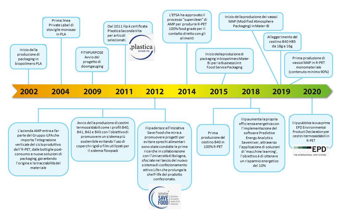 ilip storia dell'evoluzione sostenibile e dell'interesse per riciclo riduzione della plastica e riutilizzo nell'economia circolare